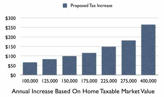 Tax_increase_graph